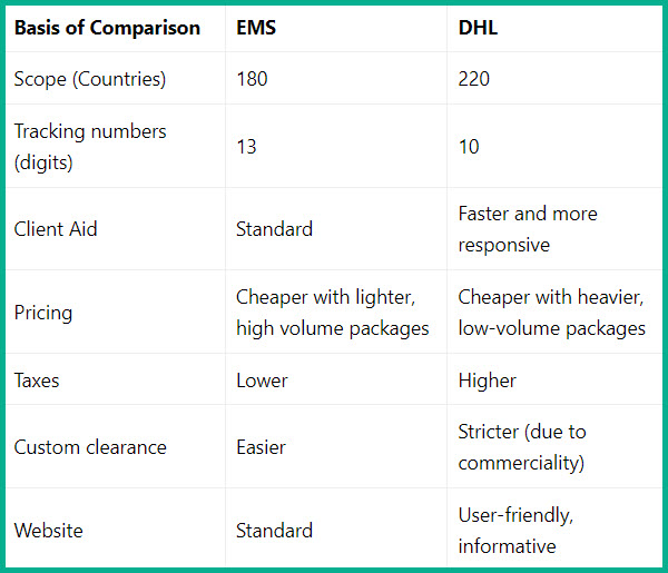 dhl vs ems - ePacket shipping